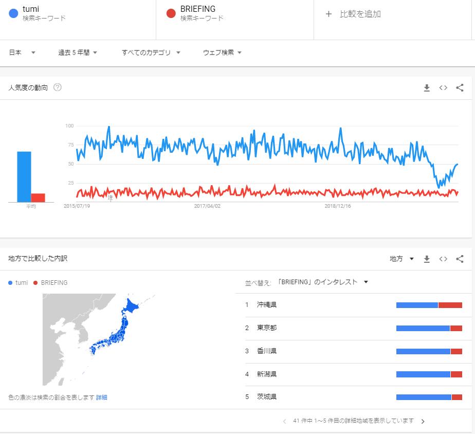 TUMIとBRIEFINGを日本で比較5年間